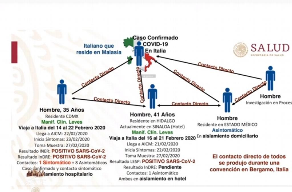 Ya llegó, ya esta en México el Coronavirus, confirman primer caso.