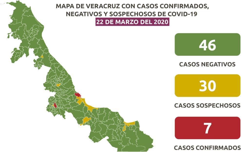 Veracruz sigue con 7 casos de Coronavirus y 30 posibles casos.