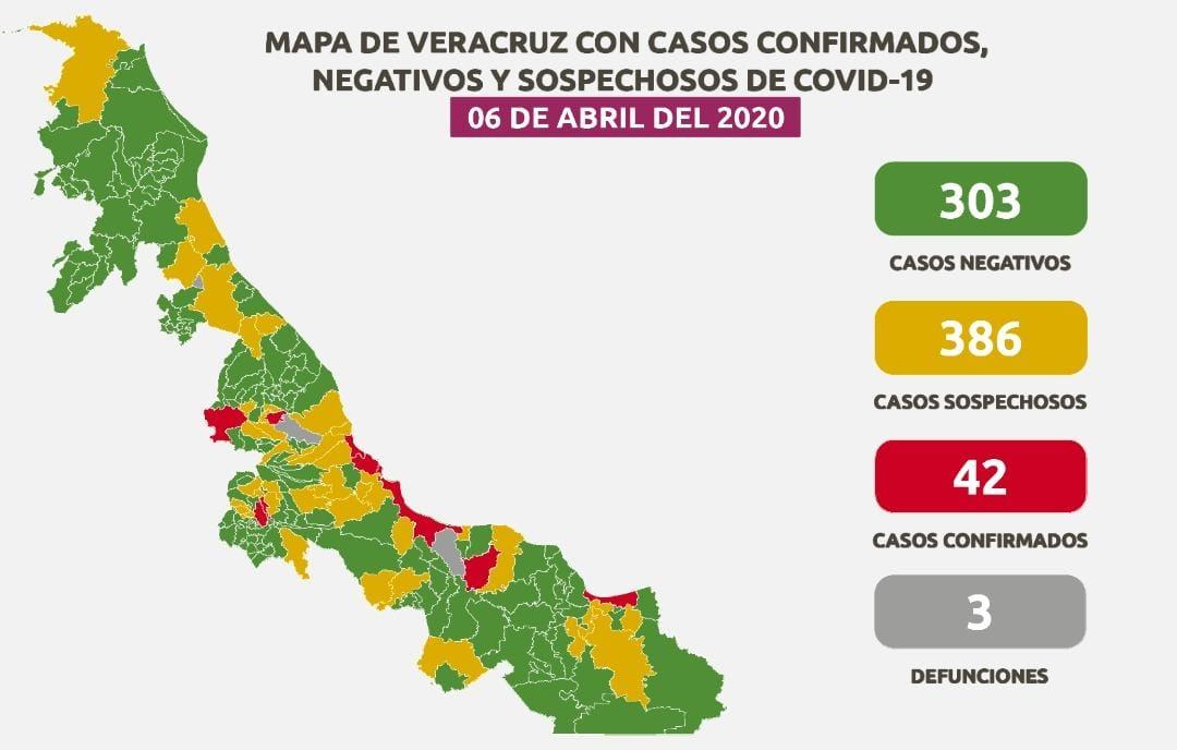 Veracruz Puerto tiene 140 casos sospechosos de Covid-19 y la entidad 42 confirmados.
