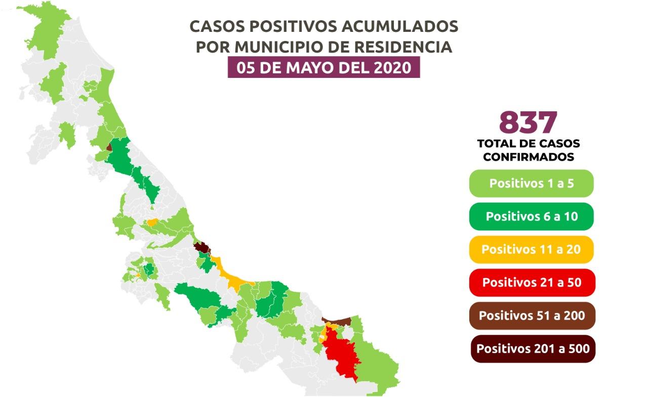 El Estado con 837 casos de Coronavirus, la Ciudad de Veracruz con 332 confirmados.