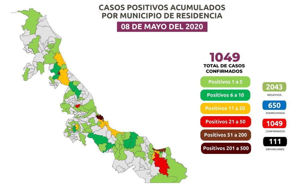 Veracruz con más de mil casos de Coronavirus.