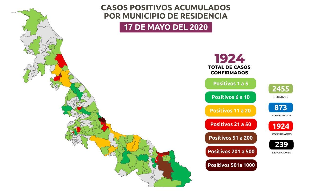 Casi 2 mil casos de  Covid en Veracruz.