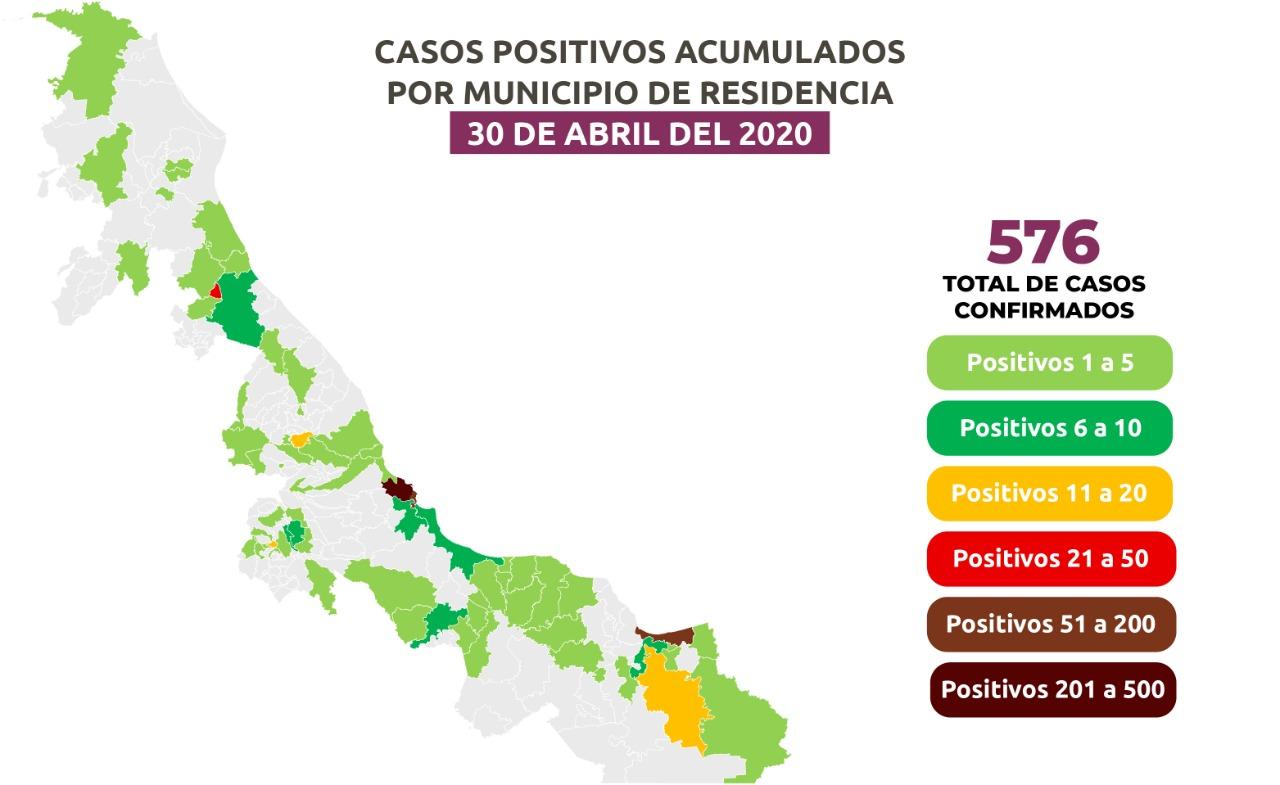 Veracruz, con veloz incremento de casos, suman 576 y 54 defunciones