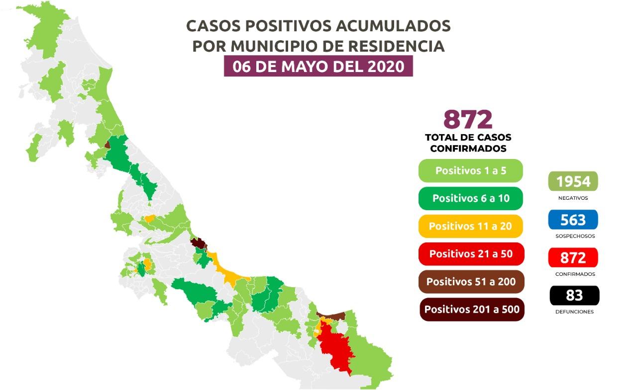 Sigue aumentando el Covid-19, ya son 872 caso en el Estado.