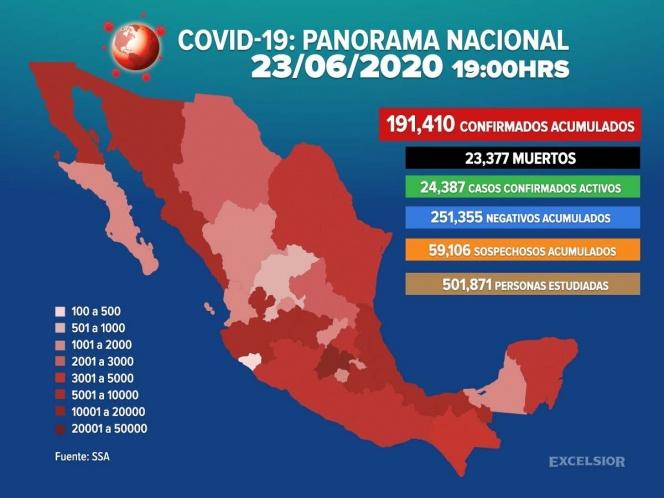 Suman 191,410 los casos positivos de covid-19 en México