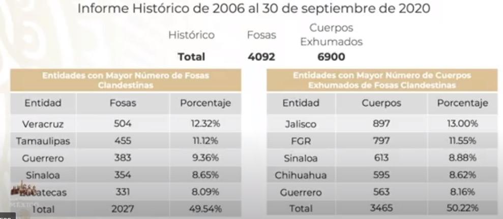 Veracruz, primer lugar del País con mayor número de fosas clandestinas
