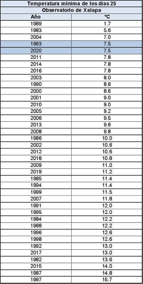No superó Veracruz récords históricos de temperaturas mínimas