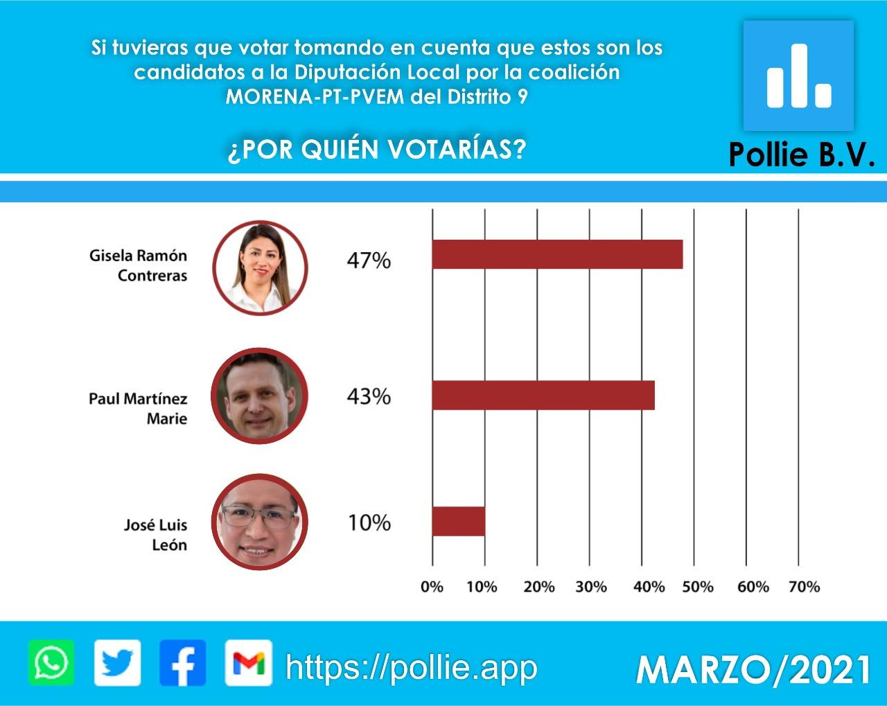 Gisela Ramón arriba en las encuestas por la diputación local de Perote