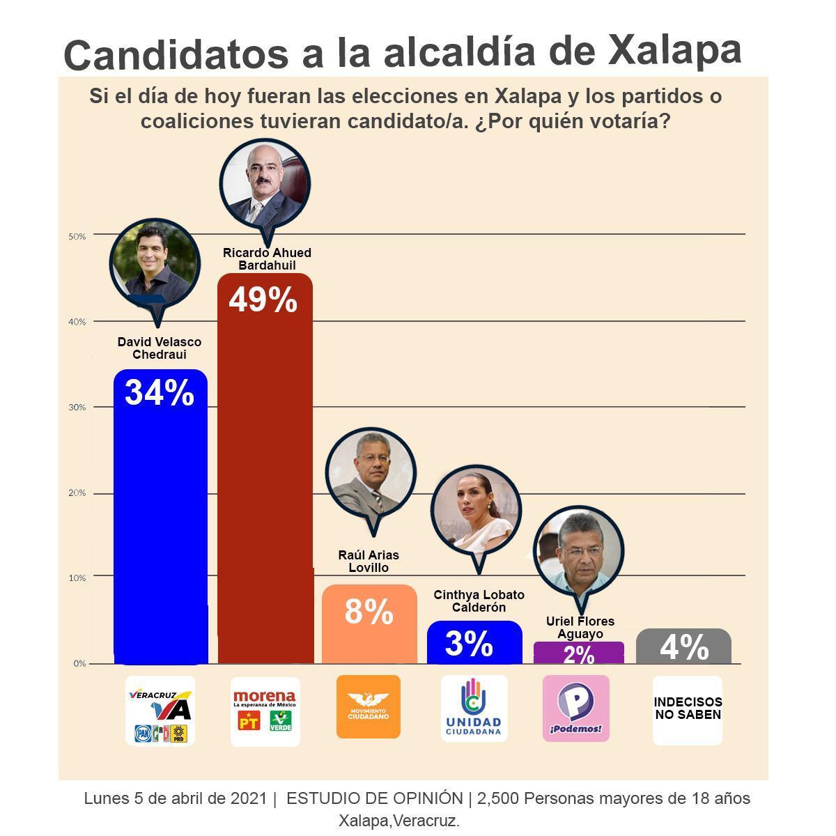 Ricardo Ahued encabeza preferencia electoral
