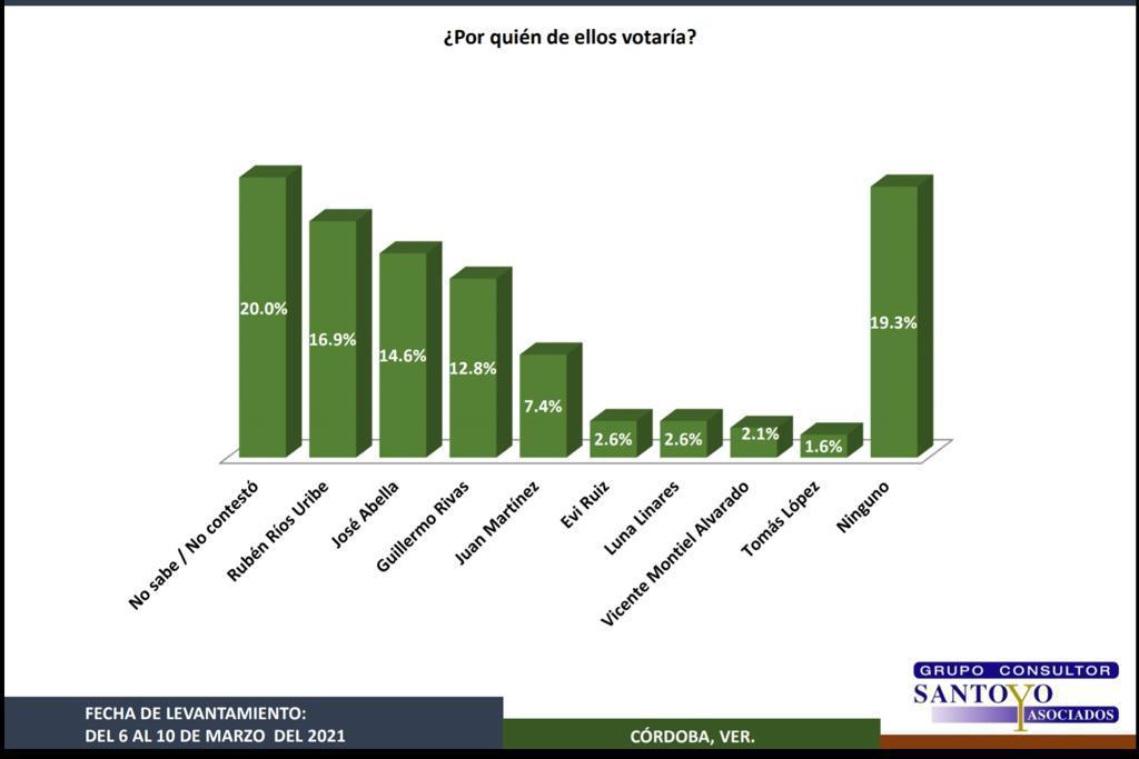 Reciente encuesta de Santoyo coloca a Ríos Uribe como ganador de encuesta interna de MORENA