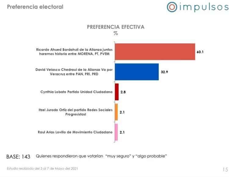 Ricardo Ahued a la cabeza con Morena en preferencias en Xalapa